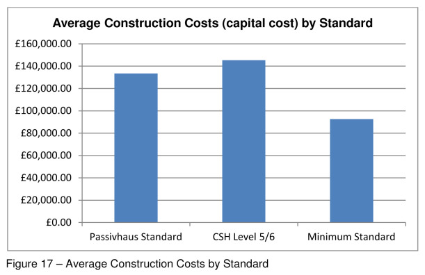 fig-17-average-construction-costs-by-standard