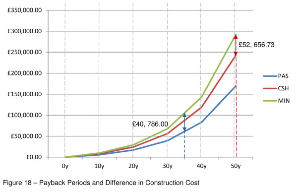 fig-18-payback-periods-and-difference-in-construction-cost